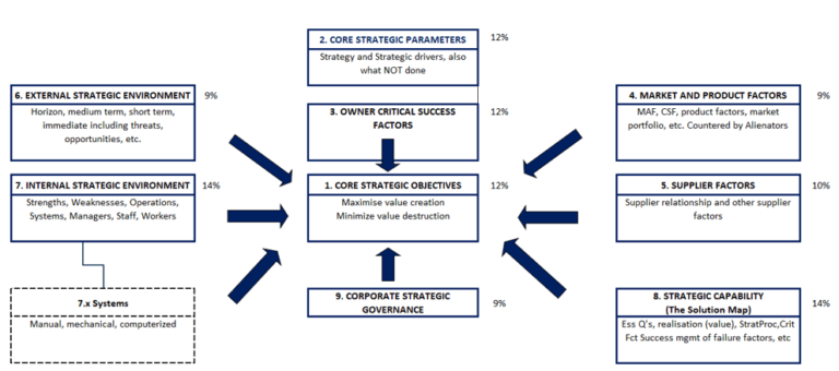 Structured view of the entire Strategic Environment directs analysis -- Dr James A Robertson
